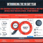 Todd Herman – The PROVEN 90 Day Year System