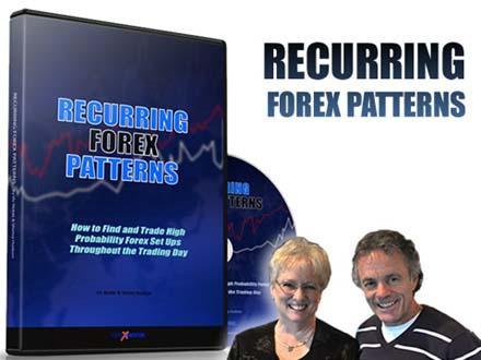 Recurring forex patterns